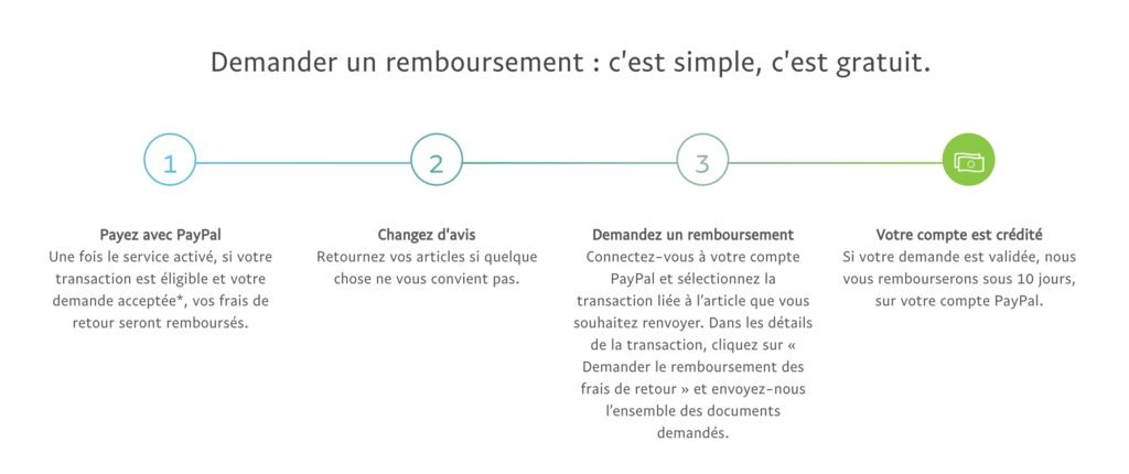 Processus remboursement de frais de retour par PayPal